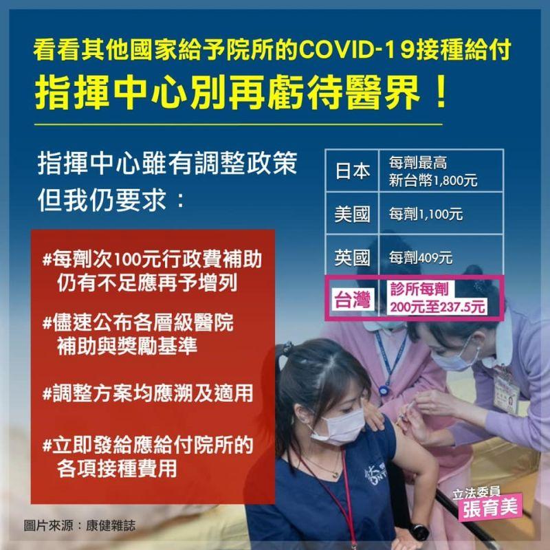 ▲張育美表示,台灣診所平均每劑疫苗至多只能領取237.5元台幣的補貼,遠不及歐美國家或日本的一半。(圖/張育美服務處提供)