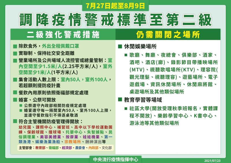 ▲指揮中心公布,國內自27日起調降為二級警戒。(圖/指揮中心提供)