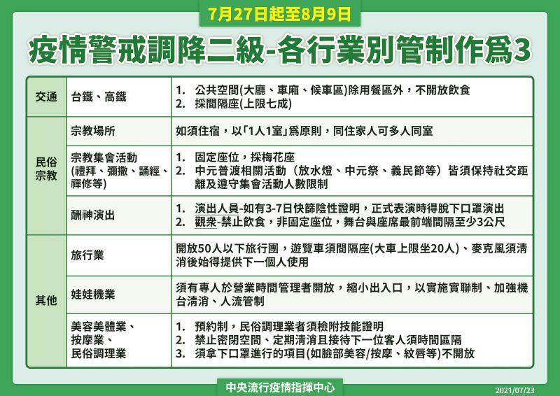 ▲指揮中心公布,國內自27日起調降為二級警戒,且針對各行業別有個別規範。(圖/指揮中心提供)
