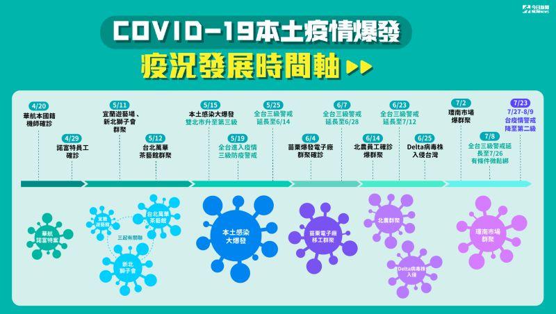 ▲最新本土疫情發展時間軸。(圖/NOWnews製表)