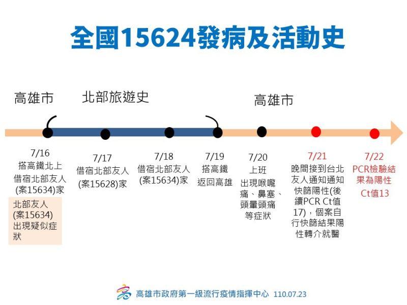 ▲案15624發病及活動史(圖/高市政府提供)