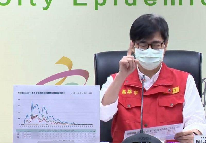 ▲高雄21天+0破功,市長陳其邁表示,請市民放心,所有三圈接觸者都做過快篩及PCR檢查都呈陰性。(圖/高市府提供)
