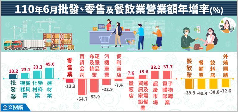 ▲經濟部公布公布6月批發、零售及餐飲業營業額,其中餐飲業營業額較去年減少近4成。(圖/經濟部提供)