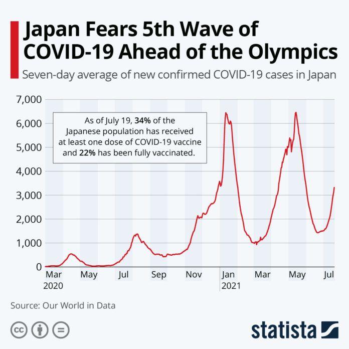 ▲《Statista》的數據圖表顯示,過去兩週以來,日本一週平均確診人數增加了至少兩倍。(圖/取自Statista 網站)