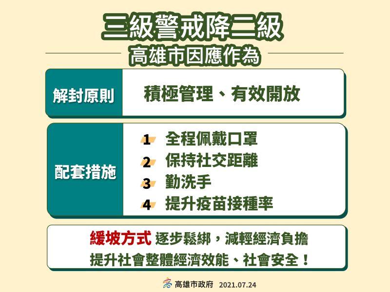 ▲高雄從三級要將到二級整個規畫,解封原則是「積極管理、有效開放」,高雄會採加嚴處理。(圖/高市府提供)