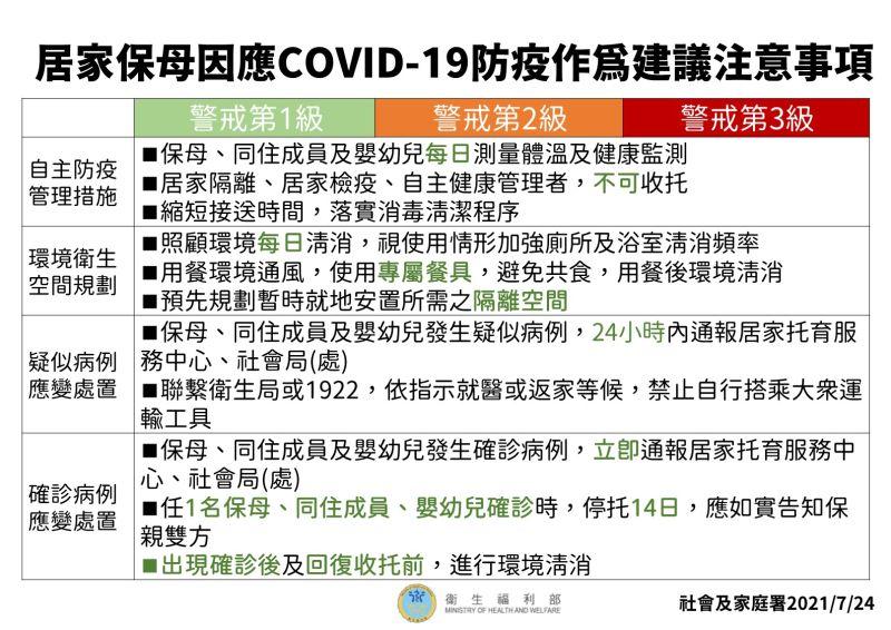 ▲中央流行疫情指揮中心公布「托嬰中心因應COVID-19防疫管理指引」。(圖/指揮中心提供)