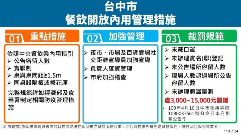 ▲台中餐飲「限制性開放」內用防疫指引(圖/市政府提供2021.7.24)