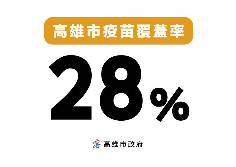 ▲高雄疫苗覆蓋率目前約28%。(圖/高雄市政府提供)