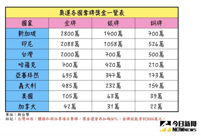 ▲各國金牌行情比較。(圖/NOWnews製作)