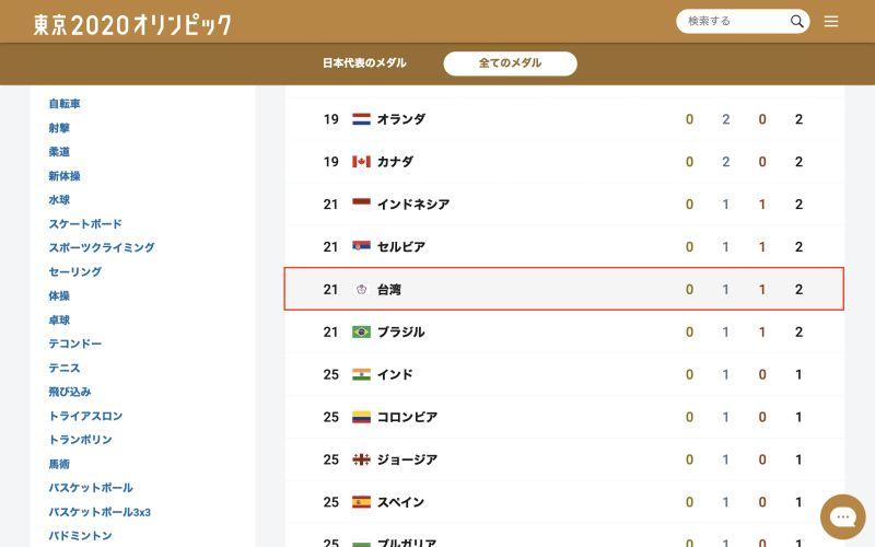 ▲《NHK》官網的獎牌榜使用「台灣」來顯示。(圖/翻攝自《NHK》官網)