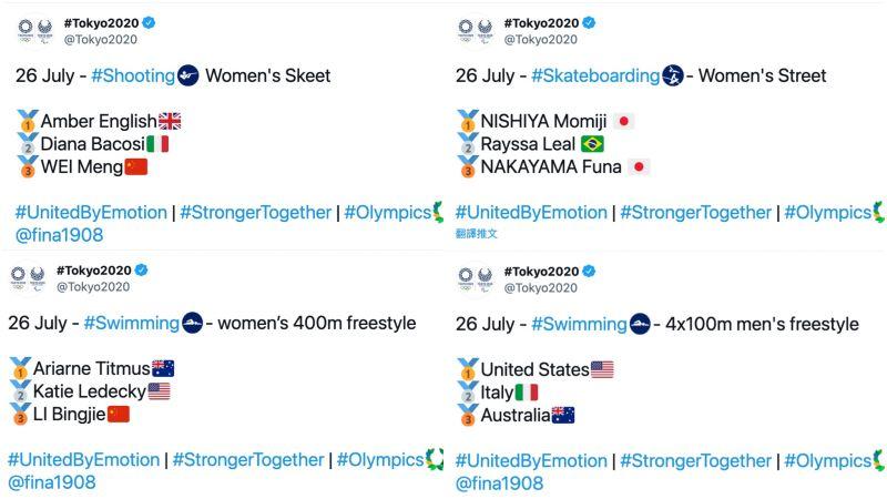 ▲東京奧運官方在每一位得獎選手名字後方都會加上國家國旗,唯獨我國選手不見中華民國國旗。圖為其他賽事名次公布推文。(圖/翻攝自東京奧運官方推特)