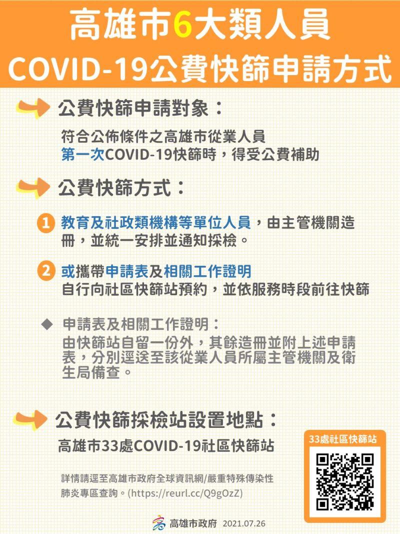 ▲級警戒降為二級,陳其邁今天在防疫會議會後記者會中宣布,將提供教育、社政等六大類行業、首次快篩公費補貼。(圖/高市府提供)