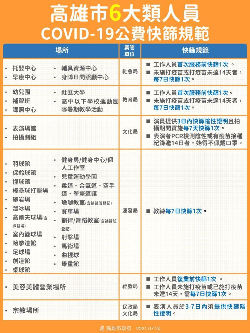 ▲高雄市政府提供第一次快篩公費補貼,後續查核由各行政機關與業者合作。(圖/高市府提供)