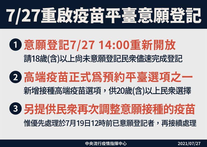 ▲指揮中心公告今(27)日重啟疫苗平台意願登記。(圖/指揮中心提供)