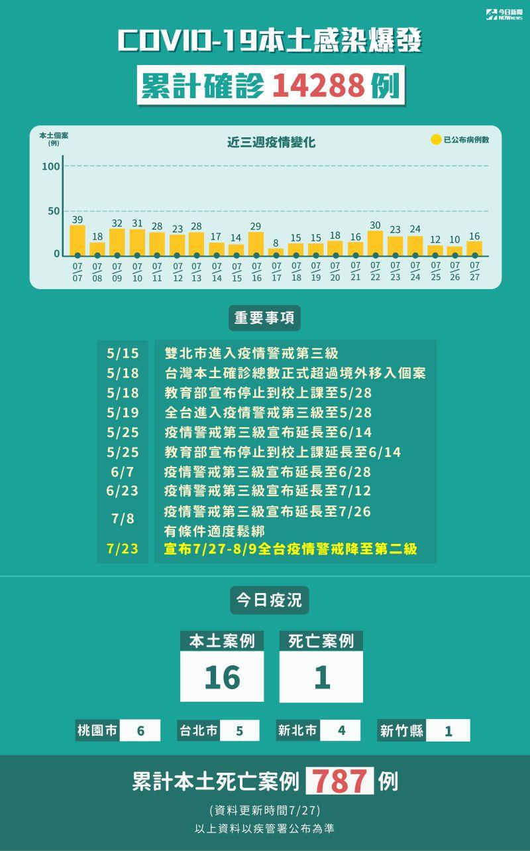 ▲我國疫情累計至今(27)日共有14288人確診。(圖/NOWnews製表)