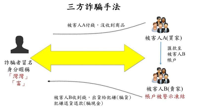 ▲疫情期間3C熱銷,歹徒設「三方詐騙」陷井(圖/記者鄧力軍翻攝)