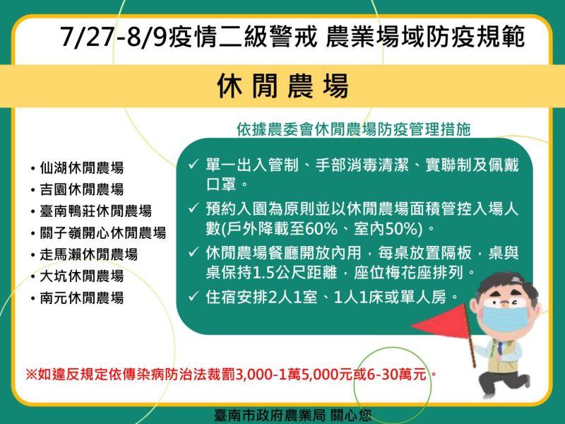▲疫情二級警戒,台南農業場域防疫規範。(圖/台南市政府提供)