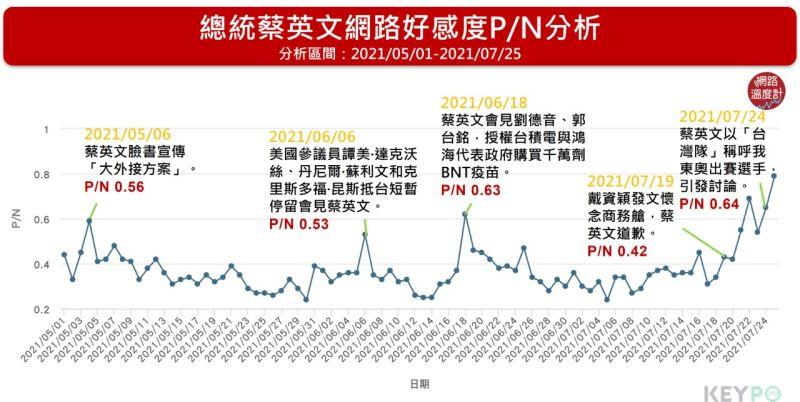 ▲總統蔡英文網路好膽度P/N分析(分析區間:2021/05/01~2021/07/25)(圖/網路溫度計提供)