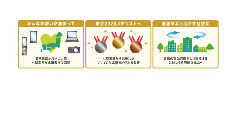 ▲東京奧運的「都市礦山製造獎牌」計畫,回受廢棄手機和家電再利用打造獎牌。(圖/翻攝自東京奧運官網)