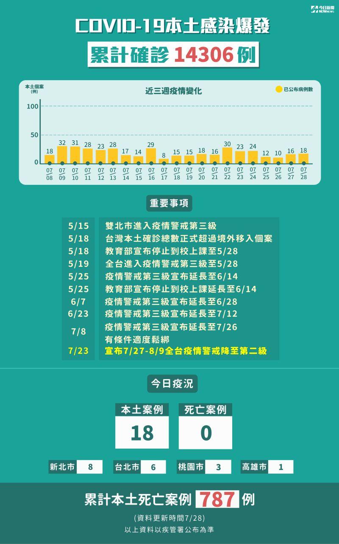 ▲7月28日全台新增18例新冠肺炎本土病例。(圖/NOWnews製圖)
