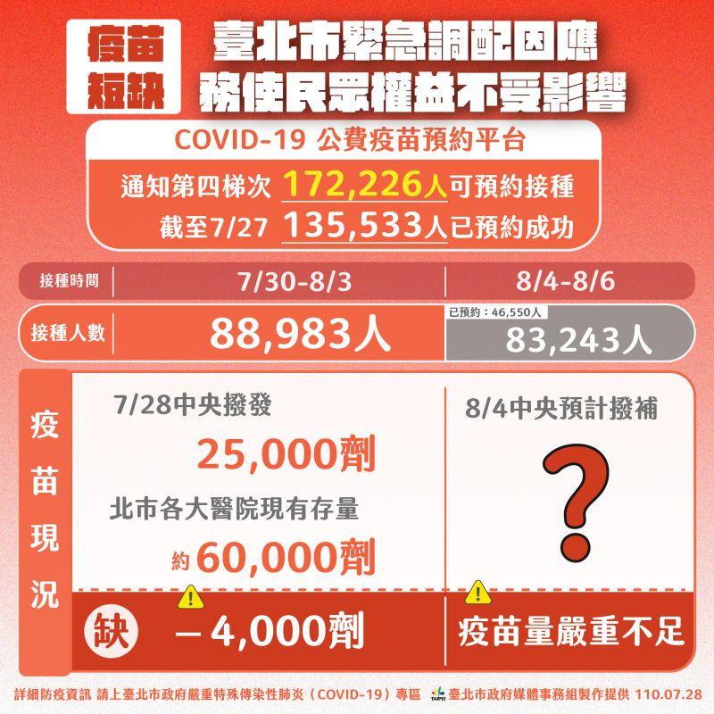 ▲台北市政府說明現階段疫苗配發狀況,以及未來施打的情形。(圖/台北市政府提供)