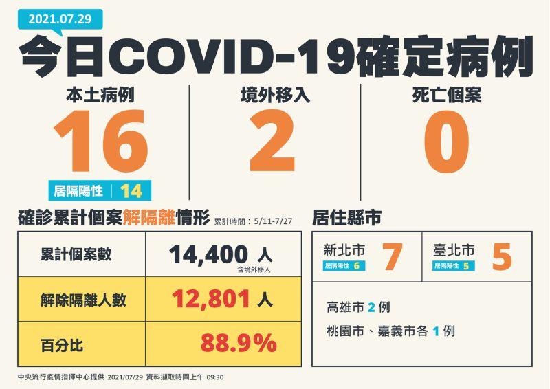 ▲今(29)日公布國內新增18例COVID-19確定病例,分別為16例本土及2例境外移入;另確診個案中無新增死亡。(圖/指揮中心提供)