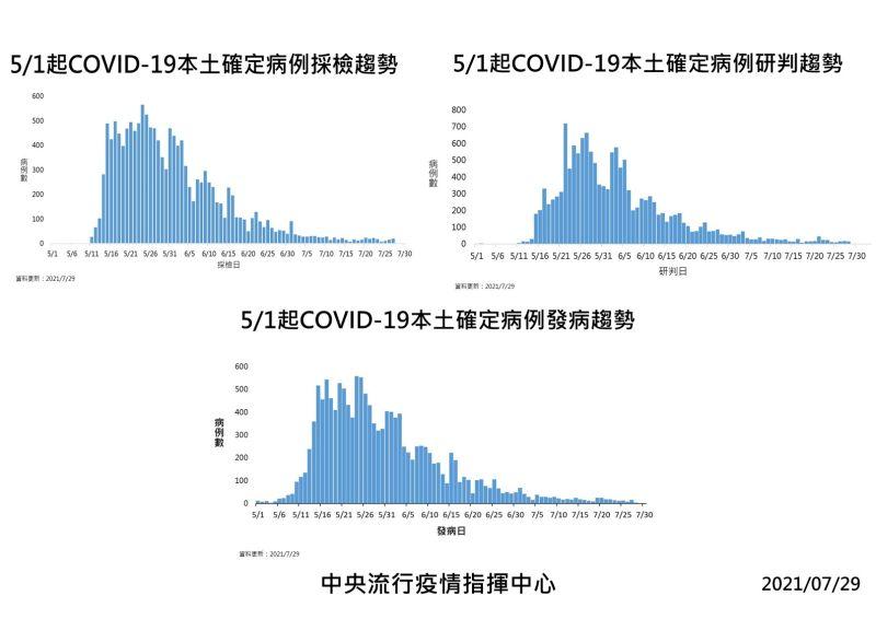 ▲截至7月29日,5月1日新冠肺炎本土確定病例趨勢表。(圖/指揮中心)
