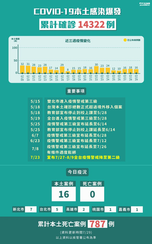 ▲新冠肺炎本土感染爆發累計確診14322例。(圖/NOWnews製表)