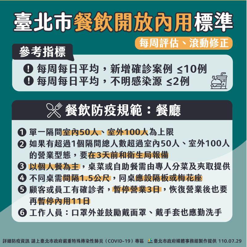 ▲台北市政府29日公布餐飲業內用相關準則。(圖/台北市政府提供)