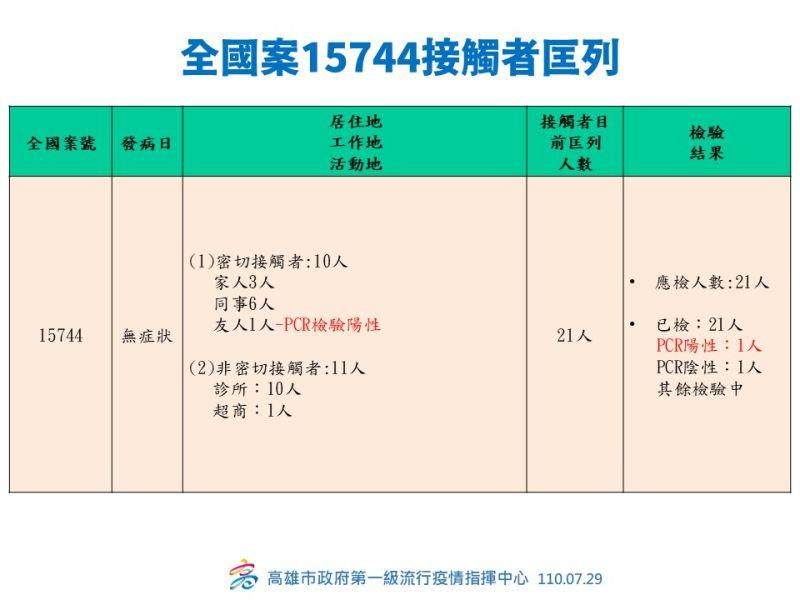 ▲案15744是無症狀確診者,共匡列21人。(圖/高雄市政府提供)