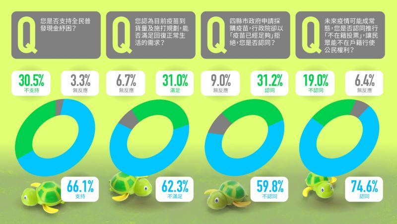 藍民調:6成6民眾支持普發現金 政府紓困振興慢半拍