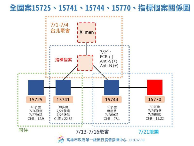 ▲案15725、15741、15744、15770與陽性指標個案關係圖。(高市府提供)