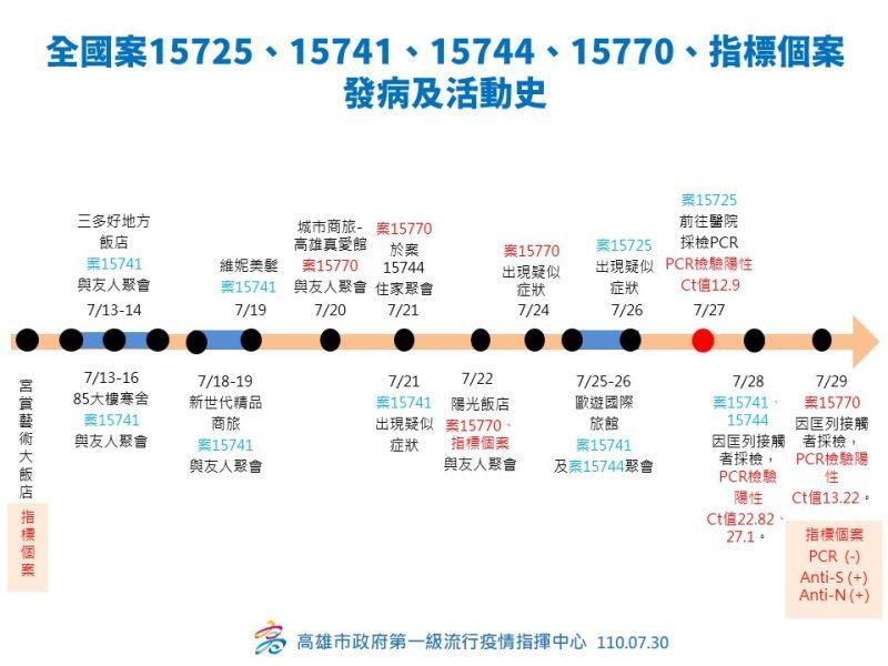 ▲個案15725、15741、15744、15770,以及指標個案的發病及活動史。(圖/高雄市政府提供)
