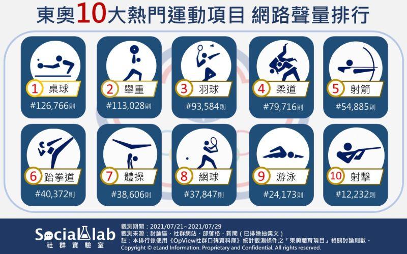 ▲東奧網路聲量排行的第四名到第十名,依序是「柔道、射箭、跆拳道、體操、網球、游泳、射擊」。(圖/《Social
