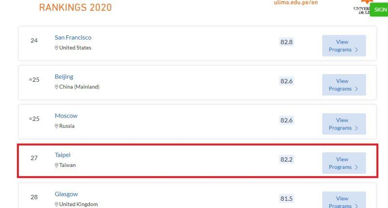 ▲台北排名第27,新竹排第72名。(圖/取自topuniversities.com網站)