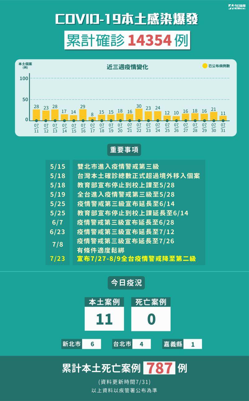 ▲指揮中心31日公布確診數,本土確診人數11名。(圖/NOWnews製圖)