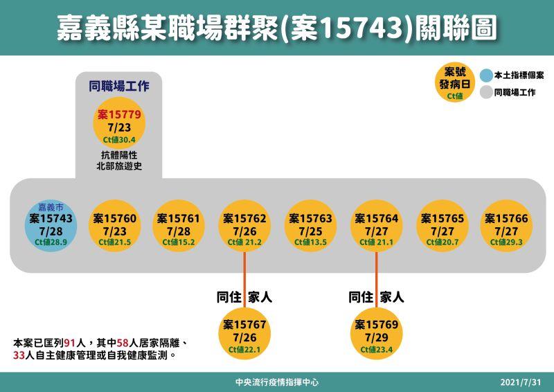 ▲7月31日嘉義某職場群聚關聯圖(圖/指揮中心)