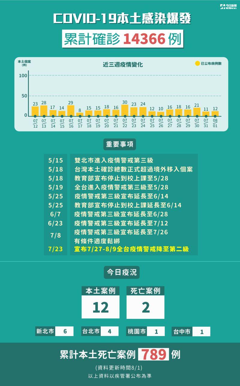 ▲8月1日全台新增12名本土個案、2名確診者死亡。(圖/NOWnews製圖)