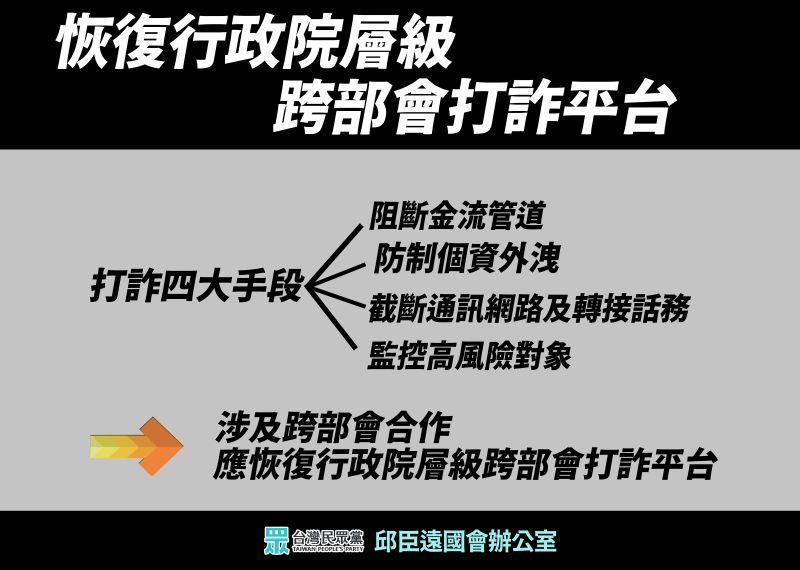 ▲立委要求行政院恢復打擊詐騙平台。(圖/立委邱臣遠辦公室提供)