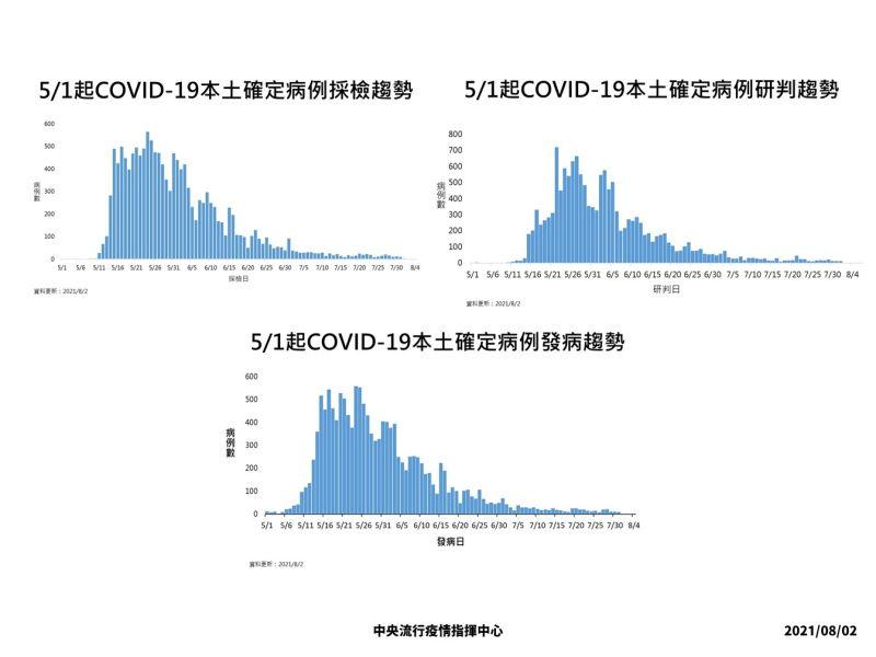 ▲中央流行疫情指揮中心2日發布5/1起本土確定病例採檢趨勢圖。(圖/指揮中心)