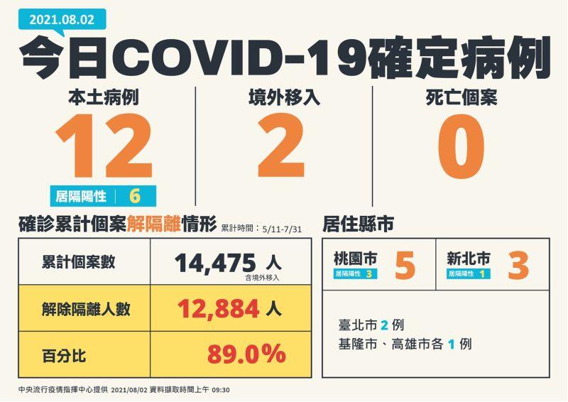 ▲中央流行疫情指揮中心2日指出,新增14例COVID-19確定病例,分別為12例本土及2例境外移入。(圖/指揮中心)