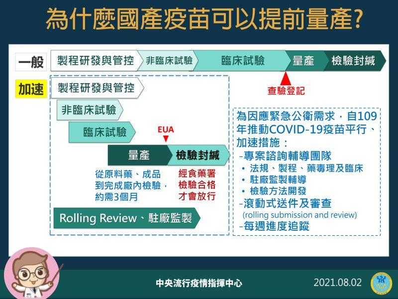 ▲中央流行疫情指揮中心2日說明為什麼國產疫苗可以提前量產。(圖/指揮中心)
