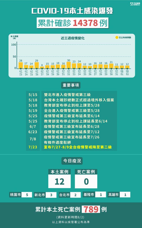 ▲新冠肺炎本土感染爆發累計確診14378例。(圖/NOWnews今日新聞製表,8月2日)