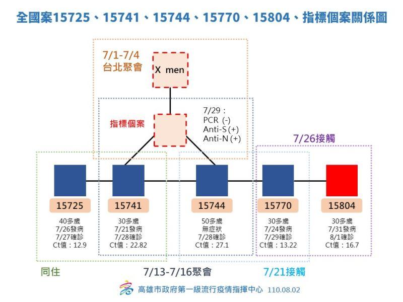 ▲個案15725、15741、15744、15770、15804,以及指標個案的發病及活動史。(圖/高雄市政府提供)