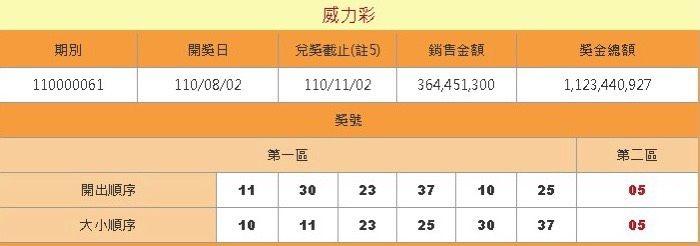 ▲原PO差兩碼就能中頭獎。(圖/截取自台灣彩券官網)