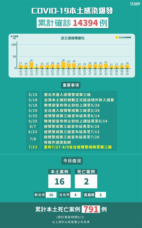 ▲國內疫情累計至今(3)日已有14394人確診。(圖/NOWnews製表)