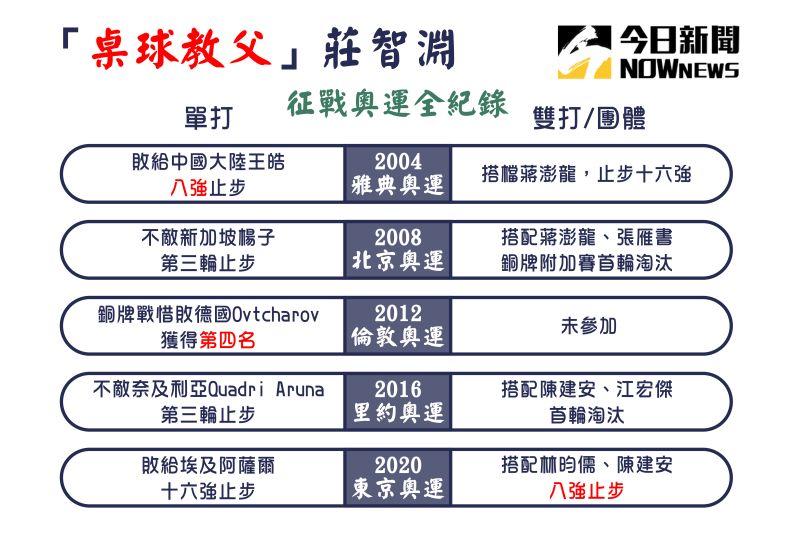 ▲「桌球教父」莊智淵馳騁五屆奧運的成績。(圖/NOWnews)