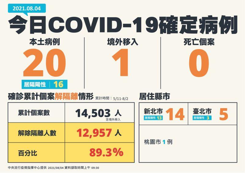 ▲中央流行疫情指揮中心今(4)日宣布新增21例COVID-19確定病例,分別為20例本土及1例境外移入,另外並無死亡案例。(圖/指揮中心)