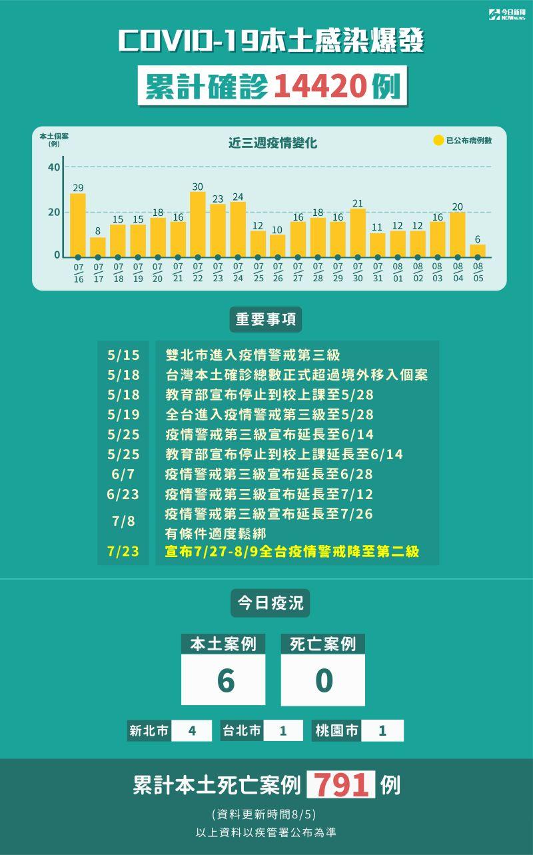 ▲新冠肺炎本土感染爆發,累計5月15日至8鳥5日確診14420例。(圖/NOWnews製表)