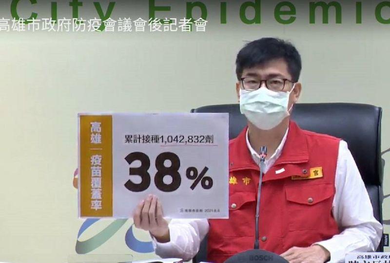 ▲市長陳其邁今天在防疫記者會中公佈,高雄市疫苗接種累計到今天為止超過100萬劑,也就是說高雄疫苗覆蓋率達38%。(圖/高市府提供)